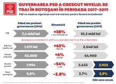 PSD: Realitatea cifrelor arată că faptele guvernării PSD au crescut nivelul de trai al fiecărui botoșănean! PSD este garanția siguranței sănătății, educației și economiei!